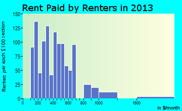 Carthage rent paid by renters for apartments graph