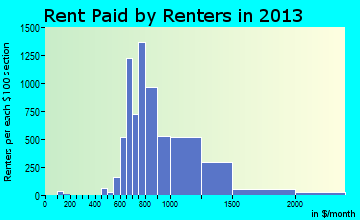 Cedar Park rent paid by renters for apartments graph