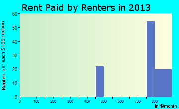 Christoval rent paid by renters for apartments graph