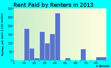 Rent paid by renters in 2016 in Clarksville, TX