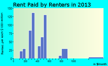 Rent paid by renters in 2013 in Denver City, TX