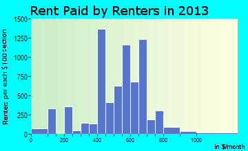 Denison rent paid by renters for apartments graph