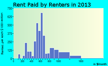Dickinson rent paid by renters for apartments graph