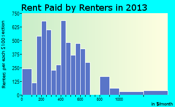 Eagle Pass rent paid by renters for apartments graph