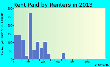 Falfurrias rent paid by renters for apartments graph