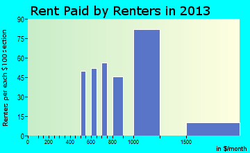 San Miguel rent paid by renters for apartments graph