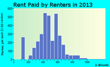 Freeport rent paid by renters for apartments graph