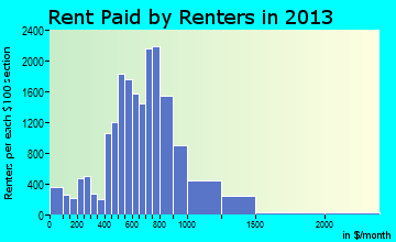 Galveston rent paid by renters for apartments graph