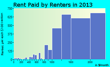 San Ramon rent paid by renters for apartments graph