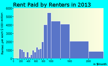 Santa Ana rent paid by renters for apartments graph