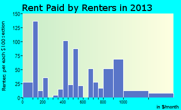 Glen Rose rent paid by renters for apartments graph