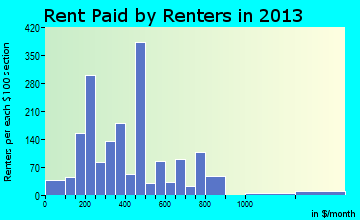 Gonzales rent paid by renters for apartments graph