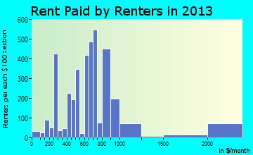 Granbury rent paid by renters for apartments graph