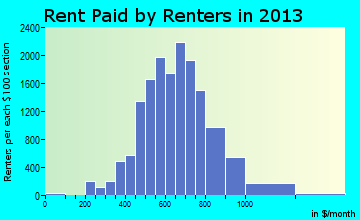 Haltom City rent paid by renters for apartments graph