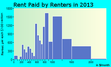 Santa Maria rent paid by renters for apartments graph