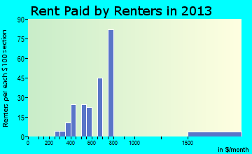 Hawkins rent paid by renters for apartments graph
