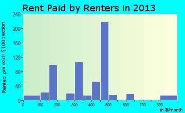 Hebbronville rent paid by renters for apartments graph