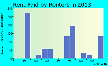 Homestead Meadows South rent paid by renters for apartments graph