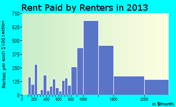 Santee rent paid by renters for apartments graph