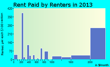 Saratoga rent paid by renters for apartments graph