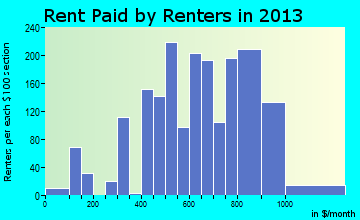 Kaufman rent paid by renters for apartments graph