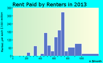 Kirby rent paid by renters for apartments graph