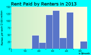 Las Lomas rent paid by renters for apartments graph