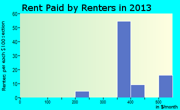 Babbie rent paid by renters for apartments graph