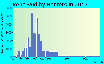 Longview rent paid by renters for apartments graph