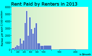 McAllen rent paid by renters for apartments graph