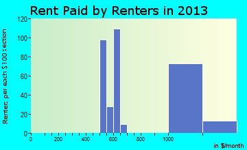 Manor rent paid by renters for apartments graph
