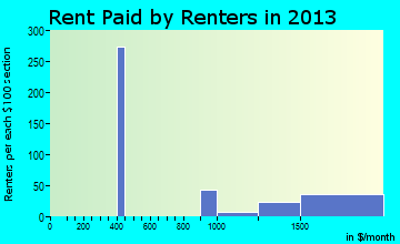 Manvel rent paid by renters for apartments graph