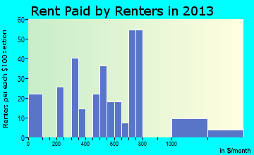 Martindale rent paid by renters for apartments graph