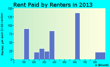 South Dos Palos rent paid by renters for apartments graph