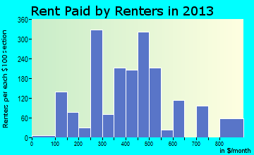 Navasota rent paid by renters for apartments graph