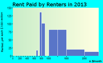 New Territory rent paid by renters for apartments graph
