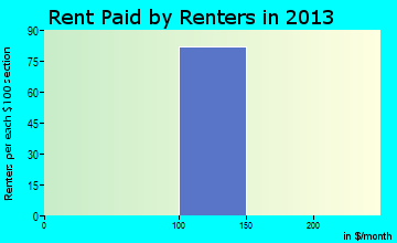 Oakhurst rent paid by renters for apartments graph