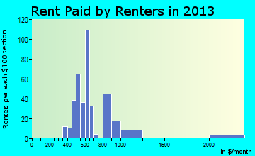 Olmos Park rent paid by renters for apartments graph
