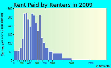East Cameron rent paid by renters for apartments graph