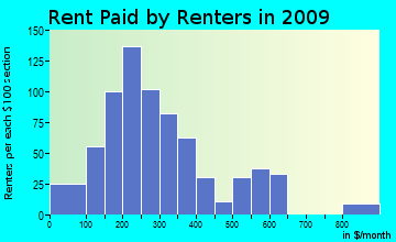 East Crockett rent paid by renters for apartments graph