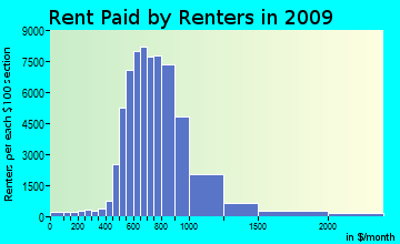 Northwest Harris rent paid by renters for apartments graph