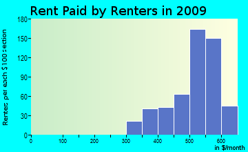 Labelle rent paid by renters for apartments graph