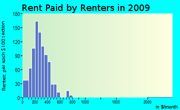 La Sara rent paid by renters for apartments graph