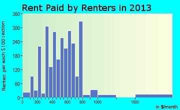 Richmond rent paid by renters for apartments graph
