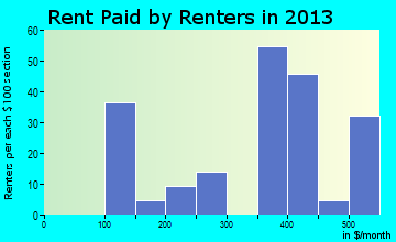 Roxton rent paid by renters for apartments graph
