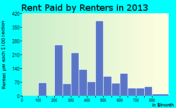 San Elizario rent paid by renters for apartments graph