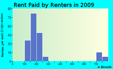 San Ignacio rent paid by renters for apartments graph