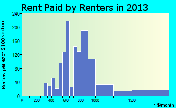 Sanger rent paid by renters for apartments graph