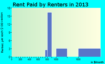 San Leanna rent paid by renters for apartments graph
