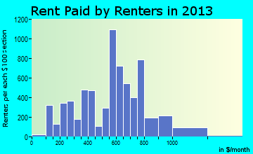 Seguin rent paid by renters for apartments graph